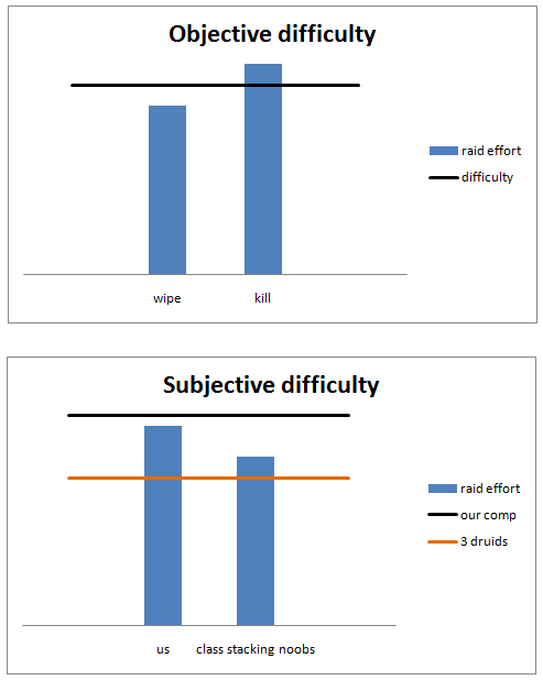 objective and subjective difficulty